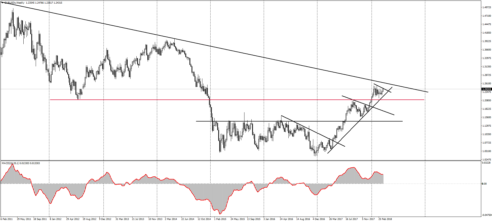 The next big challenge for EURUSD (weekly chart) 