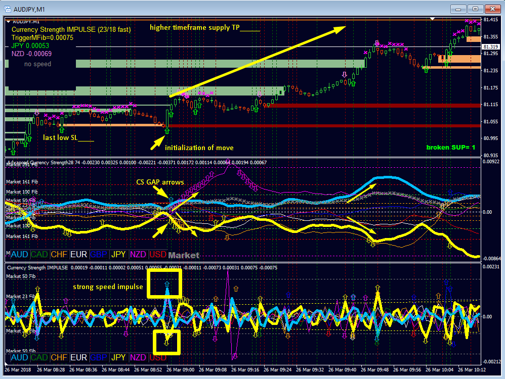 A Winning Strategy:  The indicators are programmed to complement each other but if you want to start one by one it should be in this order: Here is how to use each indicator: If Currency Strength Trading is new to you please should start with Advanced Currency Strength28. Get the trend and reversal levels with Advanced Currency Strength28 Indicator (MT4)  It draws also on the actual chart a sign when you shouldn't anymore go long or short. https://www.mql5.com/en/market/product/13948  ACS28 user manual: https://www.mql5.com/en/blogs/post/697384  And after that: Get the alert for the pair with the highest Currency Strength Acceleration.  Impulse draws also on the actual chart an arrow and a vertical line Advanced Currency IMPULSE with ALERT (MT4)  https://www.mql5.com/en/market/product/18155  Impulse user manual: https://www.mql5.com/en/blogs/post/697135  Or: Important levels and zones cannot be ignored. Apply it for SL/TP with Advanced Supply Demand (MT4)  https://www.mql5.com/en/market/product/20582  And after that: Avoid false breakouts or trade pullbacks with Advanced Accumulated Currency Volume (MT4)  https://www.mql5.com/en/market/product/21276  Trade also gold, oil, silver, DAX, US30, MXN, CNH, BTC whatever symbol you want, with Currency Strength Exotics (MT4)  https://www.mql5.com/en/market/product/18696  Exotics user manual: https://www.mql5.com/en/blogs/post/708876  Get the complete Market overview for Currency Strength with Advanced Dashboard for Currency Strength and Speed (MT4) https://www.mql5.com/en/market/product/25461  Dashboard user manual: https://www.mql5.com/en/blogs/post/708783  Video: https://youtu.be/7H-fhQZBDak  Regards Bernhard Picture below is an example setup.