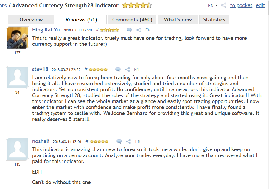 Latest reviews for Advanced Currency Strength28 Indicator. If Currency Strength Trading is new to you please start with Advanced Currency Strength28 Indicator (MT4 or MT5). ============================================================  Get the trend and reversal levels with Advanced Currency Strength28 Indicator (MT4)  It draws also on the actual chart a sign when you shouldn't anymore go long or short.  https://www.mql5.com/en/market/product/13948  ACS28 user manual: https://www.mql5.com/en/blogs/post/697384  ============================================================  Just send an email to get more info and detailed description. bernhardfxcontact@gmail.com