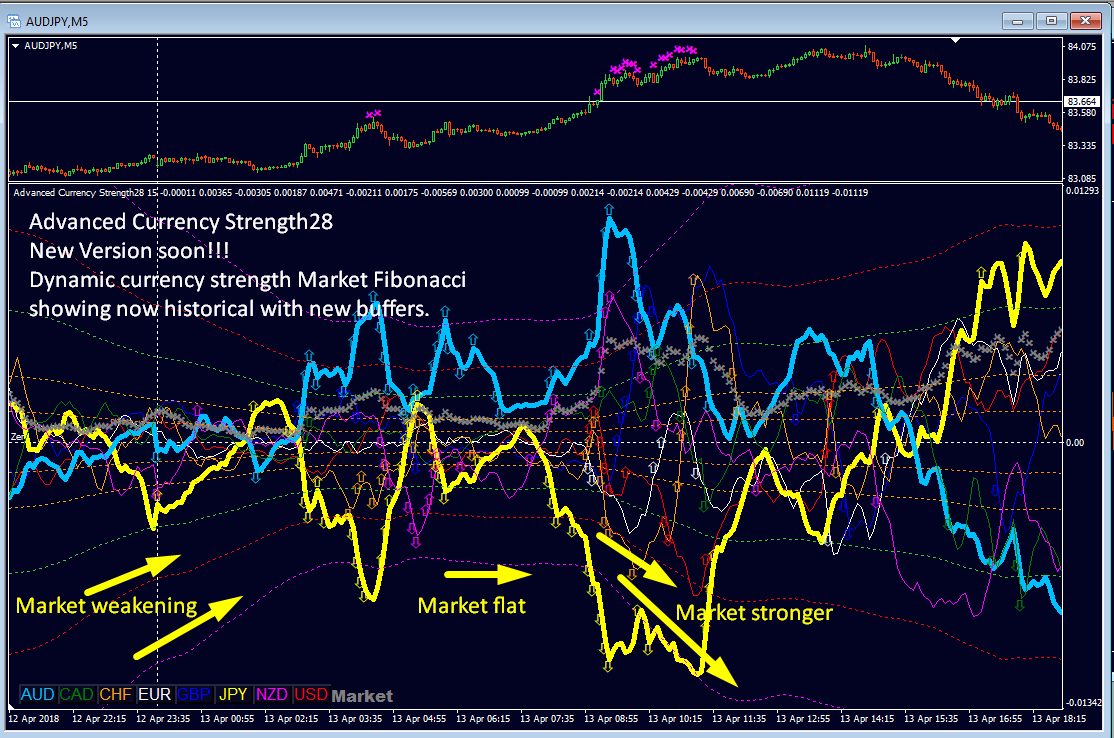 """Advanced Currency Strength28 indicator news:  ______!!! NEW VERSION 3.6 RELEASED !!!_______  ========================================== Recap: What are dynamic Market Fibonacci levels (MFib)?  We all know Fibonacci levels from a simple chart but this is a completely different approach. We will now apply Fibonacci on currency strength instead of a price chart. This is one level higher.  Dynamic Market Fibonacci levels is a special feature of Advanced Currency Strength28 indicator and you cannot find in any other Currency Meter! This is a very unique function.  Dynamic Market Fibonacci levels are based on the entire Market activity (all 28 pairs). This is one way to see when Market Makers are active and you want to be with them in your trade! We see clearly on minute charts rising Market activity at London open and falling around London/New York close.  The Market Fibonacci levels 161 and 261 we call Market Fibonacci Retracement Zones (MFib 161/-161 and MFib 261/-261): These levels are used with CS-lines for potential reversal zones and strength sentiment.  We also use the Market Fibonacci level 100 to check if we are early enough to enter a trade (MFib100/-100).  Some traders use also the Market Fibonacci level 23 to check if the sentiment is with a trade (MFib23/-23) (This is optional).  Above mentioned MFib23 value we use to get the GAP value for the GAP arrow.  All together and combinations of it will apply with the functions for the """"HIT and HOOK"""" alert and the pink stopper sign (a warning for extreme levels).  ======================================================  Now... what is new?  ======================================================  In recent versions, the Market Fibonacci levels were shown as a horizontal line. Those lines were applied to the last closed candle. It means you do not see how Dynamic Market Fibonacci levels were in the past.  ======================================================  The upcoming version will draw all Market Fibonacci level h"""