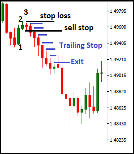 Forex trading candlestick signals