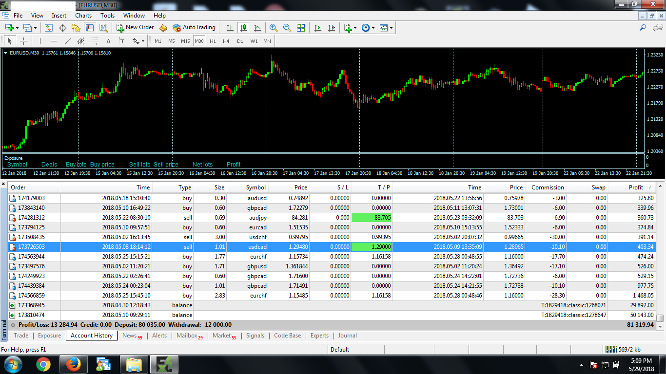 last 1month trading result