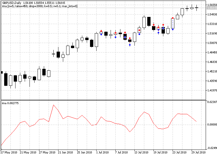 Эксперт - Index Moving Average