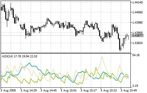 Average Directional Movement Index