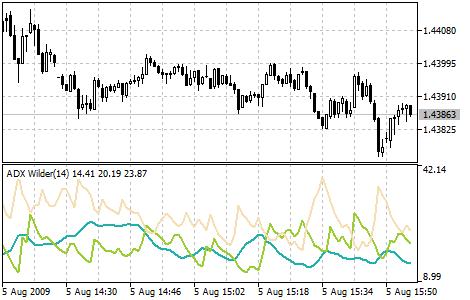 Average Directional Movement Index Wilder