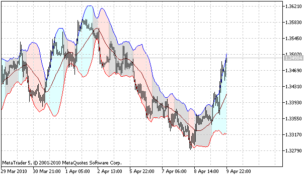 iBBFill (Filled Bollinger Bands) indicator