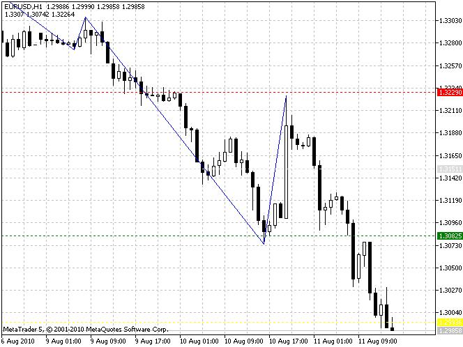 Индикатор Dinapoli Targets