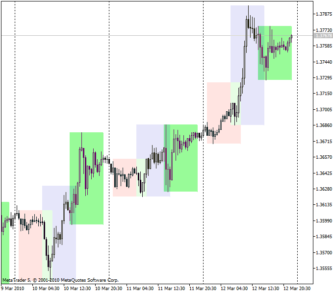 Forex session time indicator
