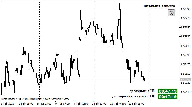 Индикатор TimerClosingPeriod