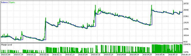 Simple Moving Average и ADX