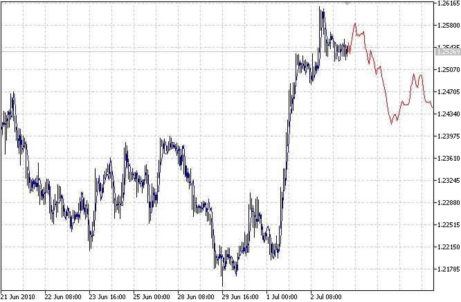 Авторегрессивная модель (AR) экстраполяции цен
