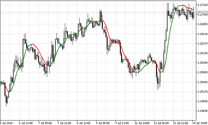 Free download of the 'iS7N_TREND mq5' indicator by 'SHOOTER777' for