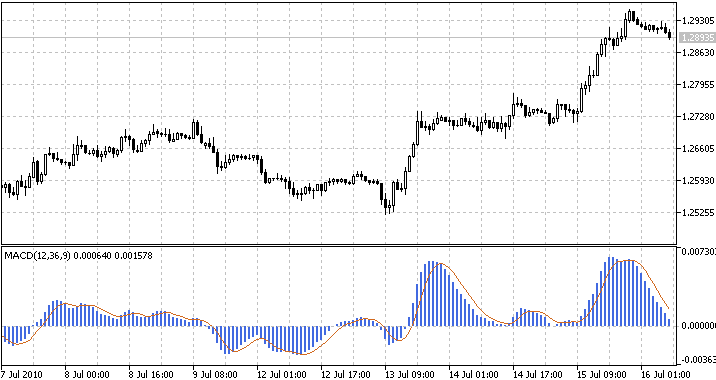 The Moving Average Indicator, based on the Quasi-Digital Filter