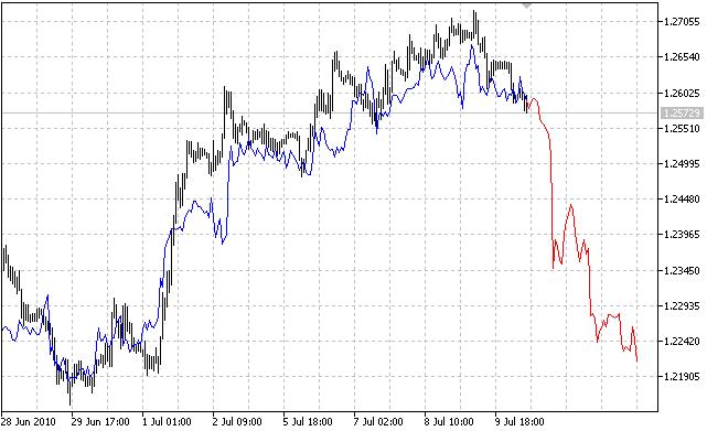 Predicción del precio usando el vecino más cercano, encontrado mediante un coeficiente de correlación ponderado