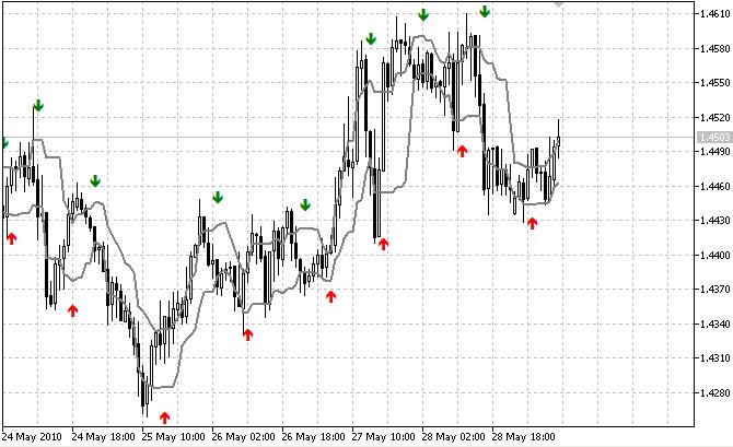 Индикатор iS7N_SacuL