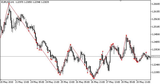 ZigZagNN indicator