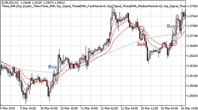 Рисунок 1. Торговые сигналы стратегии, торгующей по взаимному расположению 3-х скользящих средних