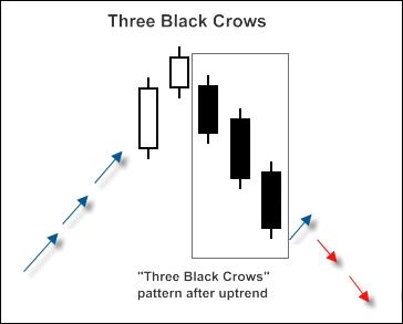 """图例. 1. """"3 乌鸦"""" 形态"""