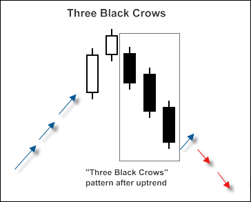 """3 Black Crows"" candlestick pattern"