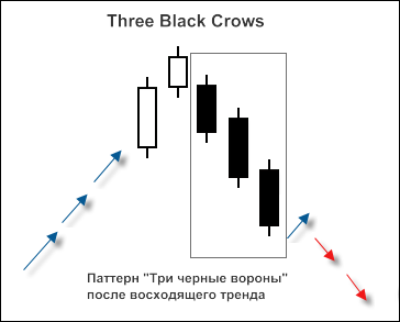 "Рис. 1. Свечной паттерн ""3 Black Crows"""