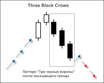 """Рисунок 1. Свечной паттерн """"3 Black Crows"""""""