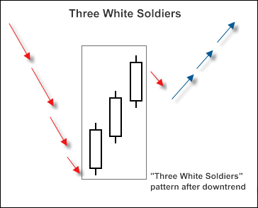 "Fig 2. ""3 White Soldiers"" candlestick pattern"