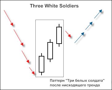 "Рисунок 2. Свечной паттерн ""3 White Soldiers"""