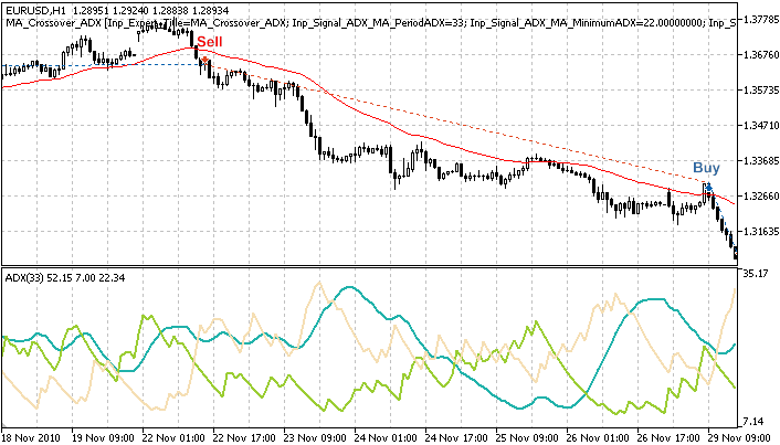 Trade signals based on price crossover with Moving Average, confirmed by ADX