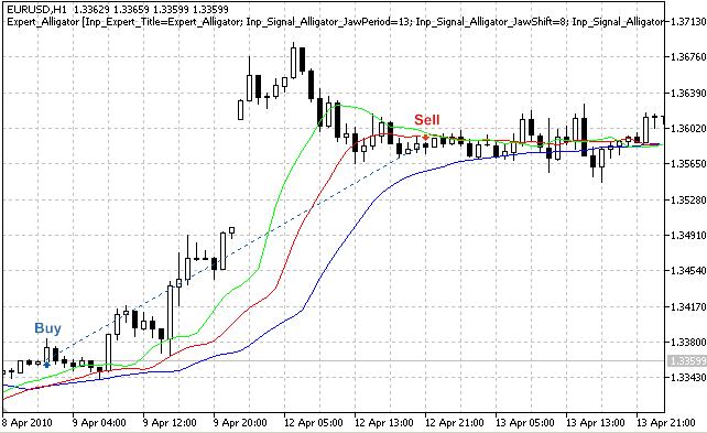 Рисунок 1. Торговые сигналы стратегии, торгующей по пересечению линий индикатора Alligator