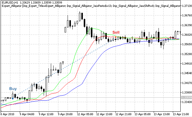 Trade signals, based on the Alligator technical indicator
