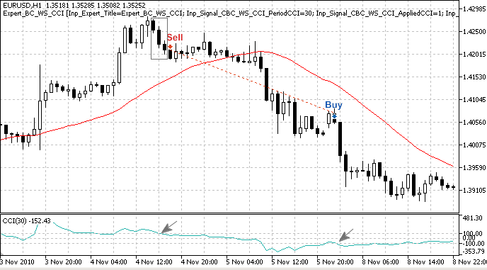 """Fig. 3. """"3 Black Crows"""" pattern, confirmed by CCI indicator"""