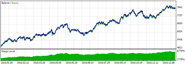 图例 3. 基于反转 K 线形态交易信号的交易程序的测试结果