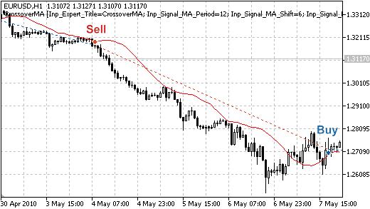 Рисунок 1. Торговые сигналы стратегии пересечения ценой скользящей средней