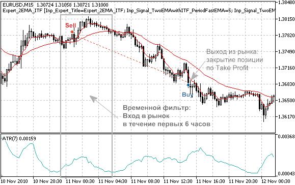 Рисунок 1. Торговые сигналы стратегии, торгующей по пересечению двух экспоненциально сглаженных скользящих средних с фильтрацией сделок по времени