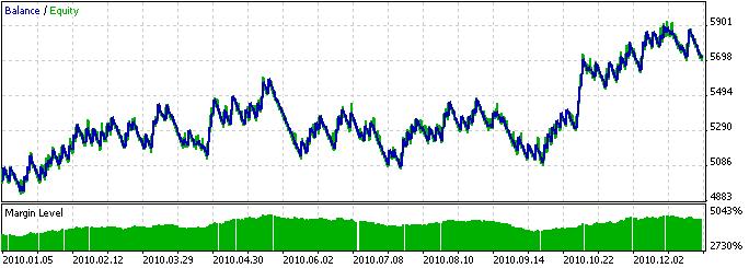 图3. 以基于MACD指标线交叉为交易信号的EA交易的历史回归测试结果