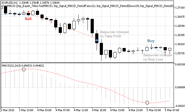 Trade signals, based on crossover of main and signal MACD lines