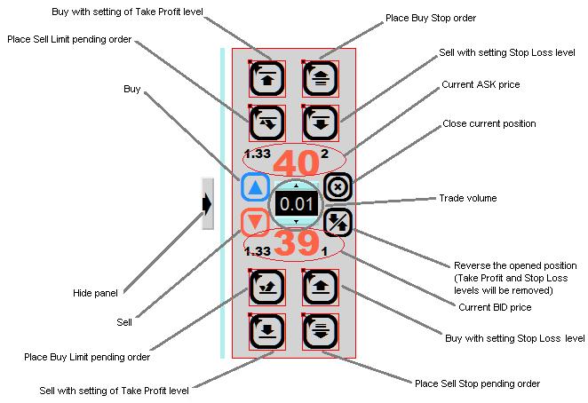 MQL5 Trade Panel