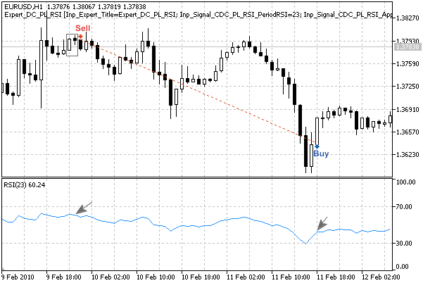 """Fig. 3. """"Dark Cloud Cover"""" pattern, confirmed by RSI indicator"""