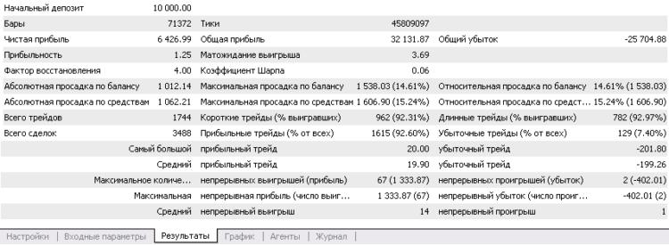Отчет тестирования советника 20/200 pips