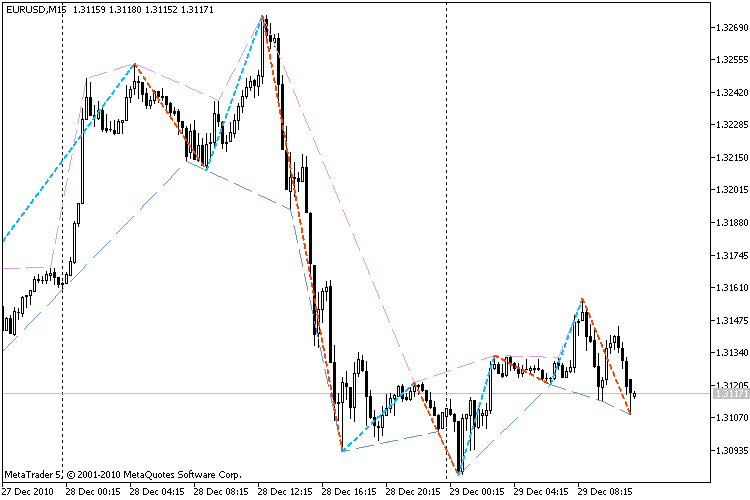 ZigzagColor_Channel indicator