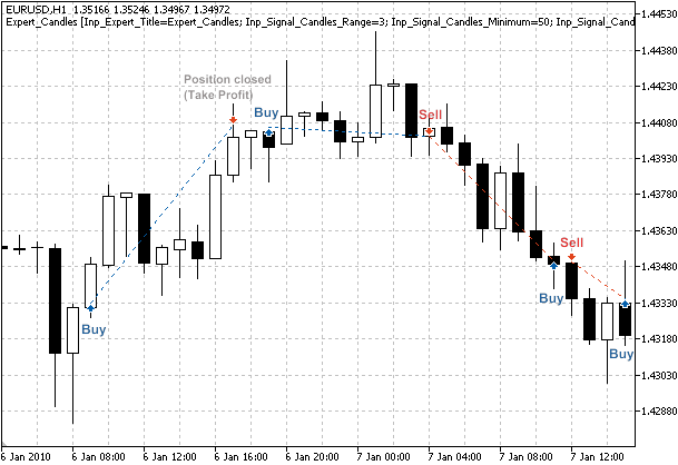Figure 1. Trade signals, based on reversal candlestick patterns