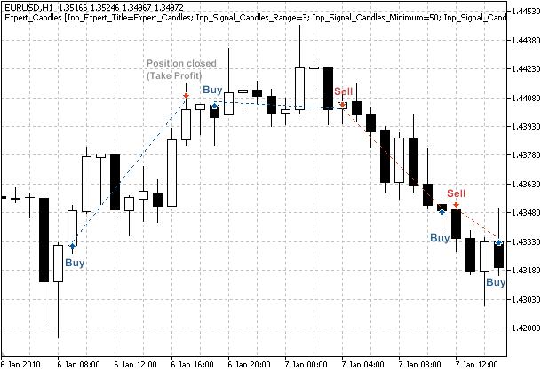 图例 1. 基于反转 K 线形态的交易信号