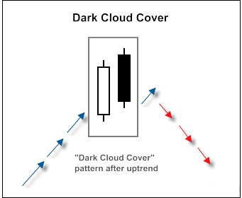 """Dark Cloud Cover"" candlestick pattern"