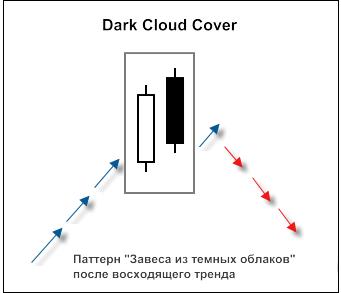 "Рис. 1. Свечной паттерн ""Dark Cloud Cover"""