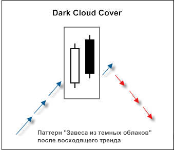 "Свечной паттерн ""Dark Cloud Cover"""