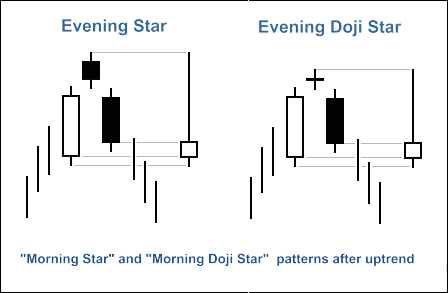 "Figure 2. ""Evening Star"" and ""Evening Doji Star"" candlestick patterns"
