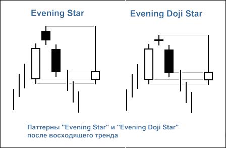 """Рис. 2. Свечные паттерны """"Evening Star"""" и """"Evening Doji Star"""""""