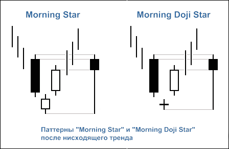 "Рисунок 1. Свечные паттерны ""Morning Star"" и ""Morning Doji Star"""