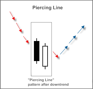 """Piercing Line"" candlestick pattern"