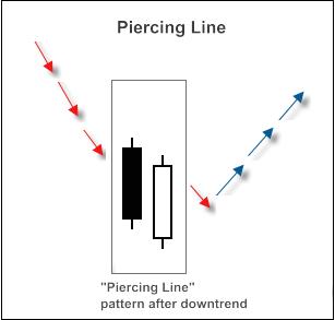"Fig. 2. ""Piercing Line"" candlestick pattern"